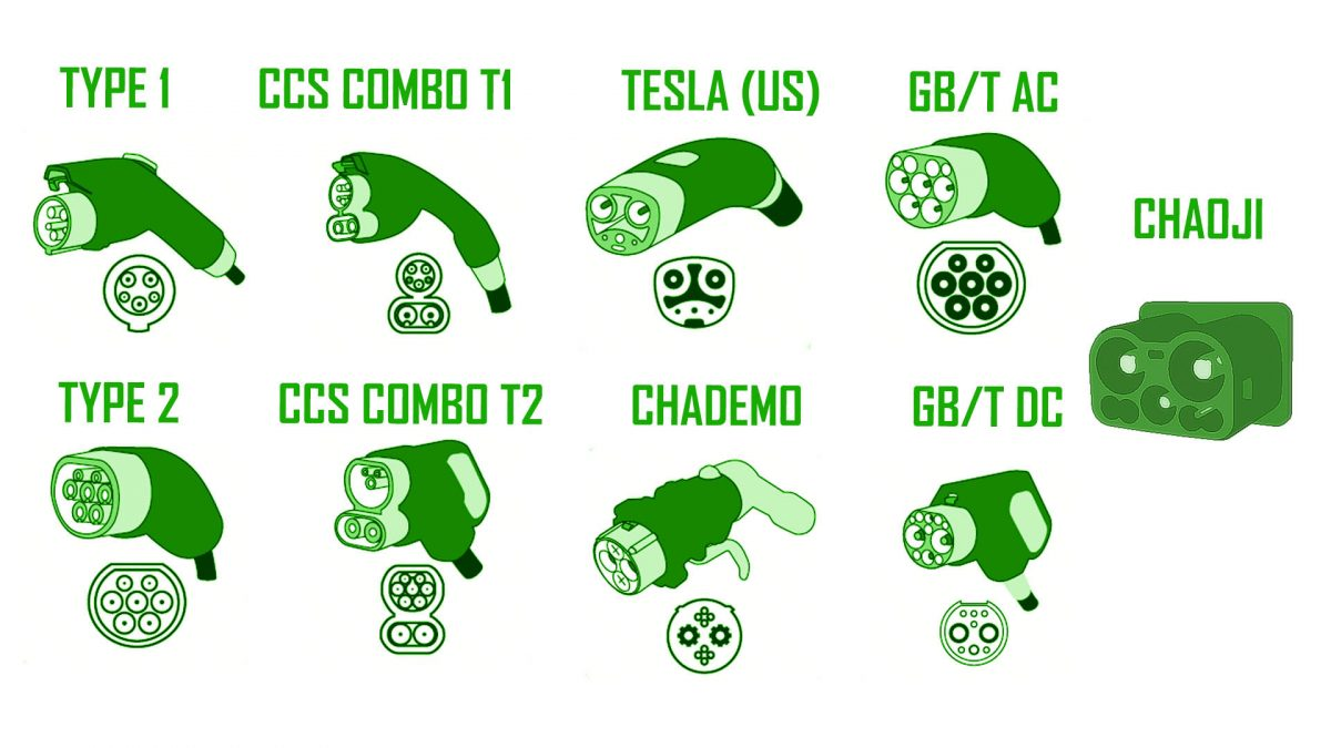 EV Charging Connector Types