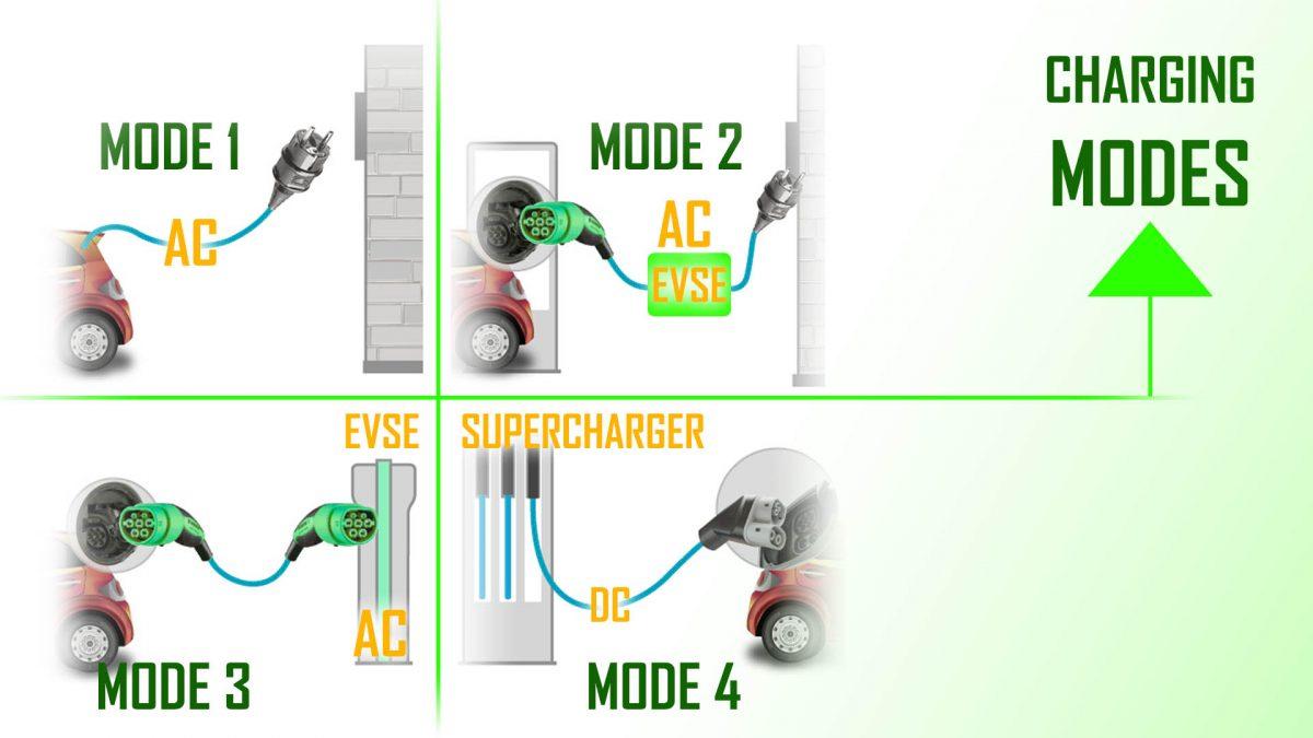 EV- Charging Modes 1, 2, 3, 4