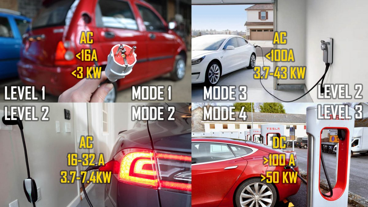 Modes and Levels of charging according to the world standards